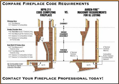 Improves fireplace performance